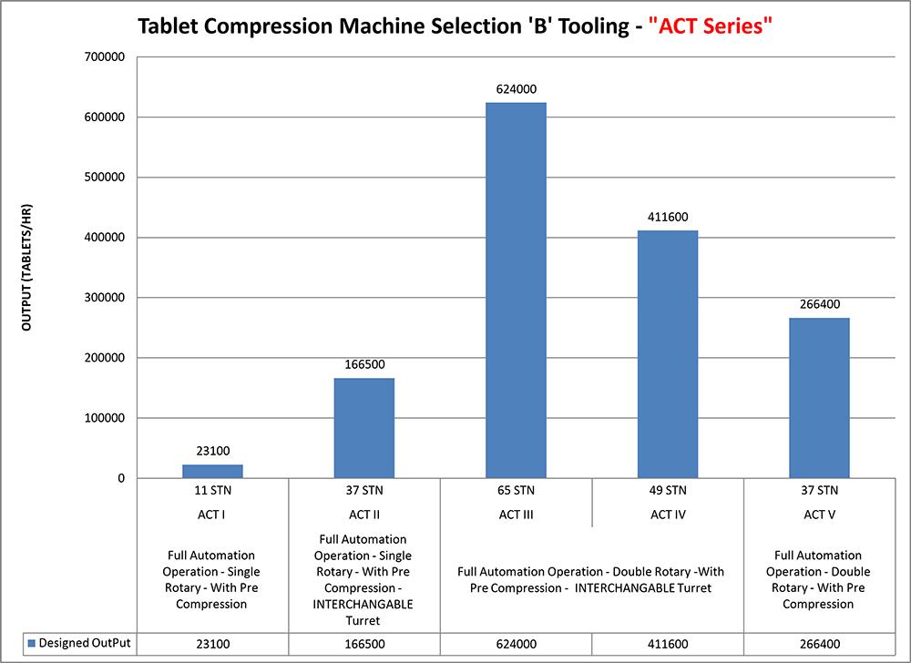 Tablet Compression Tooling